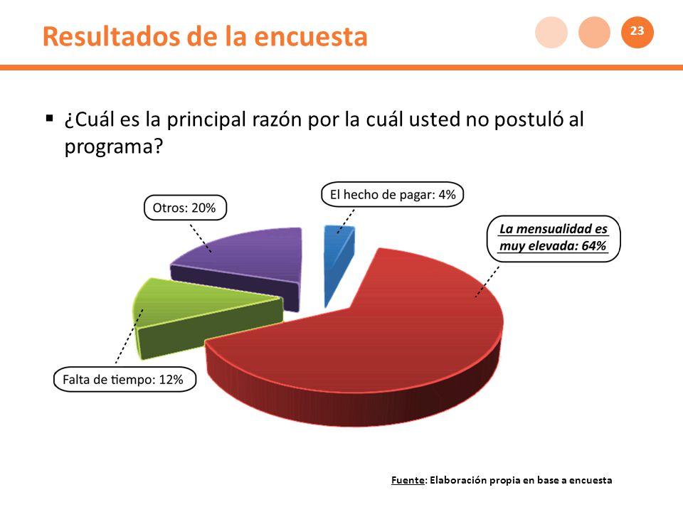 Resultados de la encuesta ¿Cuál es la principal razón por la cuál usted no postuló al programa.