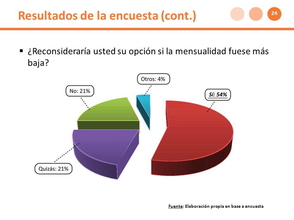 Resultados de la encuesta (cont.) ¿Reconsideraría usted su opción si la mensualidad fuese más baja.