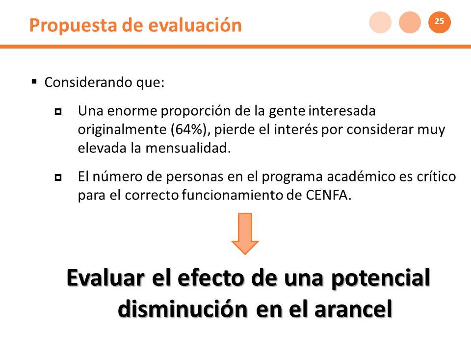 Propuesta de evaluación Considerando que: Una enorme proporción de la gente interesada originalmente (64%), pierde el interés por considerar muy elevada la mensualidad.