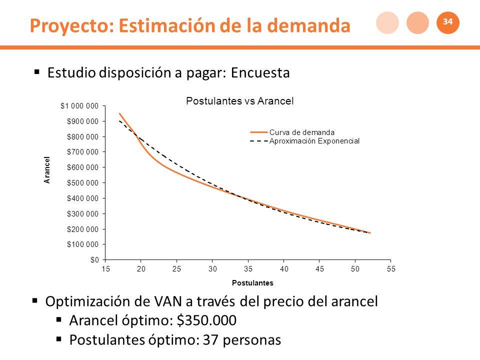 Proyecto: Estimación de la demanda Estudio disposición a pagar: Encuesta Optimización de VAN a través del precio del arancel Arancel óptimo: $350.000 Postulantes óptimo: 37 personas 34