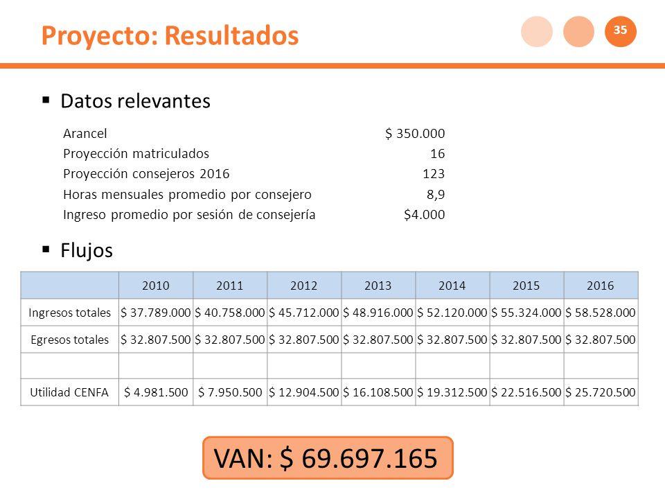 Proyecto: Resultados 2010201120122013201420152016 Ingresos totales$ 37.789.000$ 40.758.000$ 45.712.000$ 48.916.000$ 52.120.000$ 55.324.000$ 58.528.000 Egresos totales$ 32.807.500 Utilidad CENFA$ 4.981.500$ 7.950.500$ 12.904.500$ 16.108.500$ 19.312.500$ 22.516.500$ 25.720.500 Arancel$ 350.000 Proyección matriculados16 Proyección consejeros 2016123 Horas mensuales promedio por consejero8,9 Ingreso promedio por sesión de consejería$4.000 Datos relevantes Flujos VAN: $ 69.697.165 35