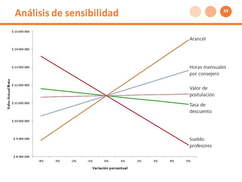 Análisis de sensibilidad Arancel Horas mensuales por consejero Valor de postulación Tasa de descuento Sueldo profesores 39
