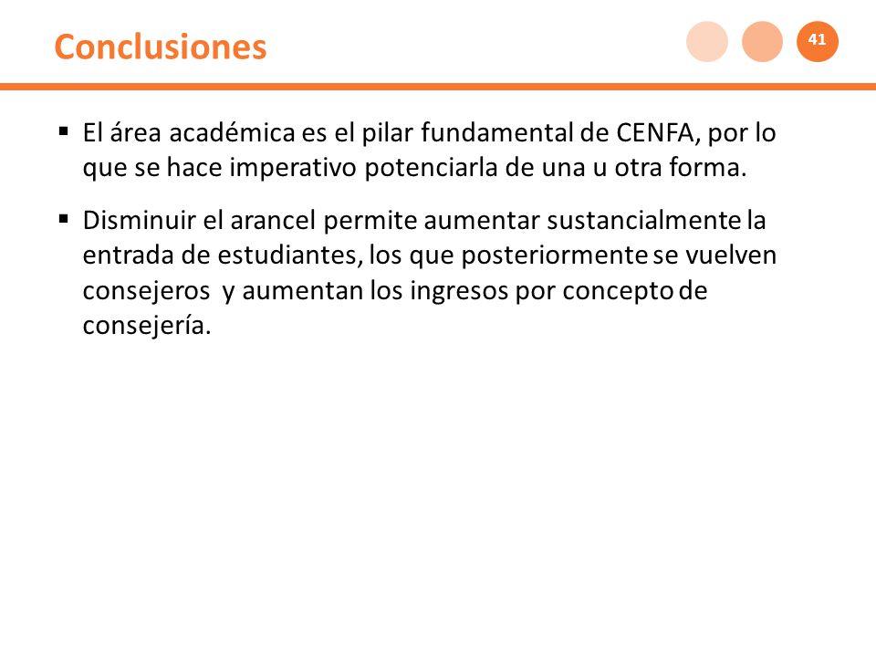 Conclusiones El área académica es el pilar fundamental de CENFA, por lo que se hace imperativo potenciarla de una u otra forma.