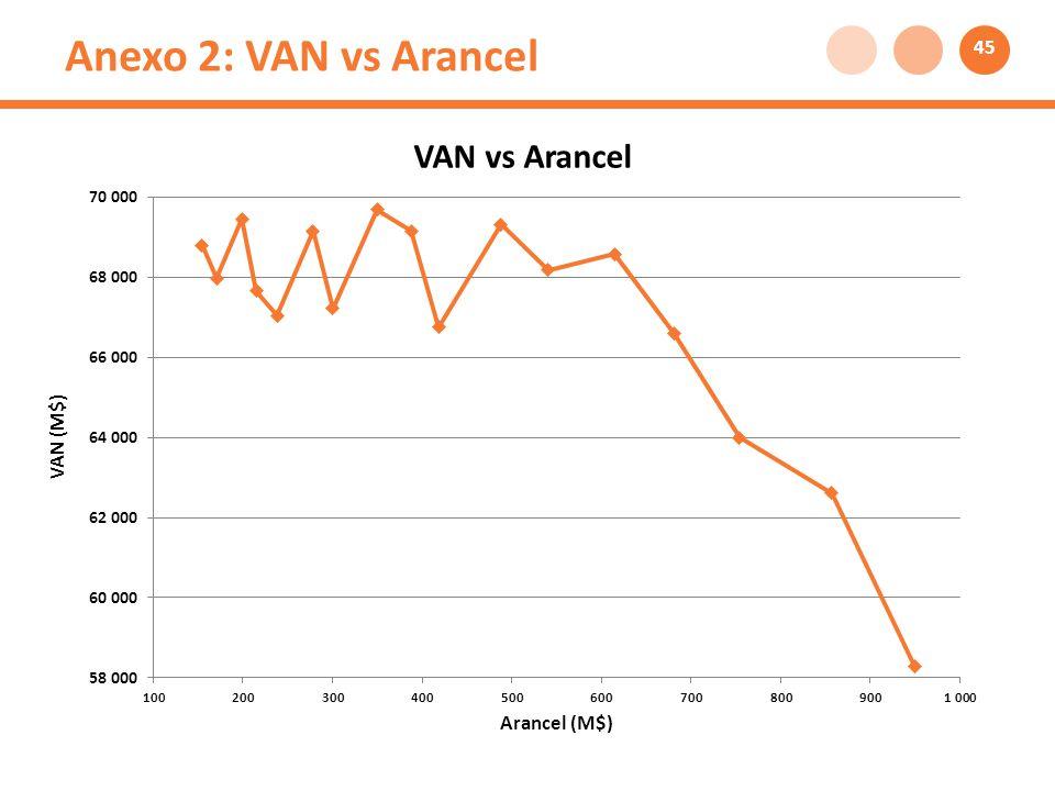 Anexo 2: VAN vs Arancel 45
