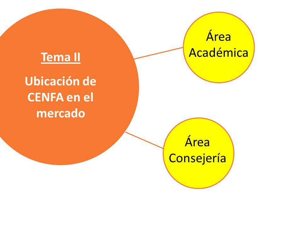 Tema II Ubicación de CENFA en el mercado Área Académica Área Consejería