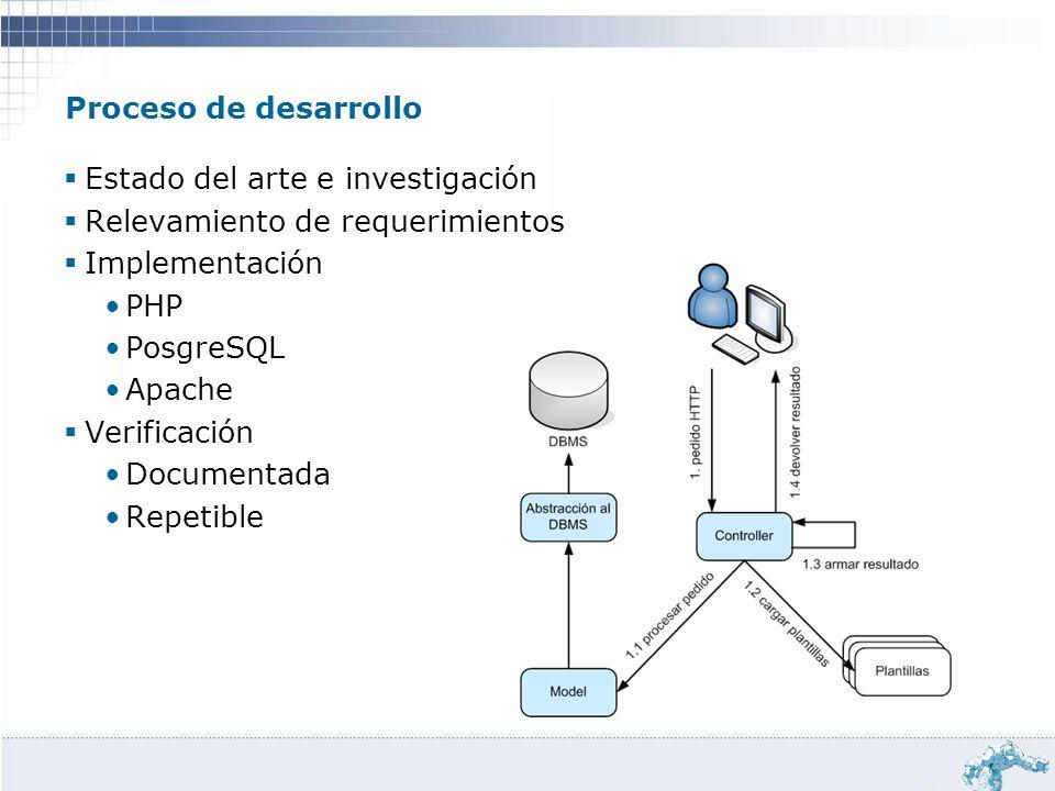 Proceso de desarrollo Estado del arte e investigación Relevamiento de requerimientos Implementación PHP PosgreSQL Apache Verificación Documentada Repe