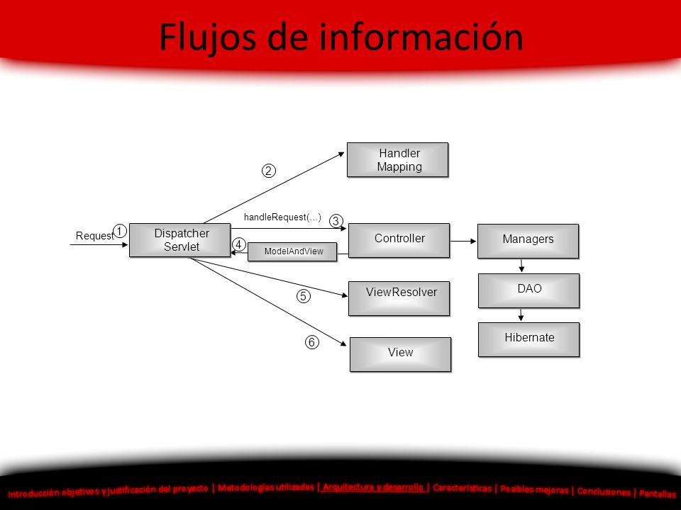Flujos de información Handler Mapping Controller ModelAndView Dispatcher Servlet handleRequest(…) ViewResolver Managers DAO Hibernate View 1 2 3 4 5 6