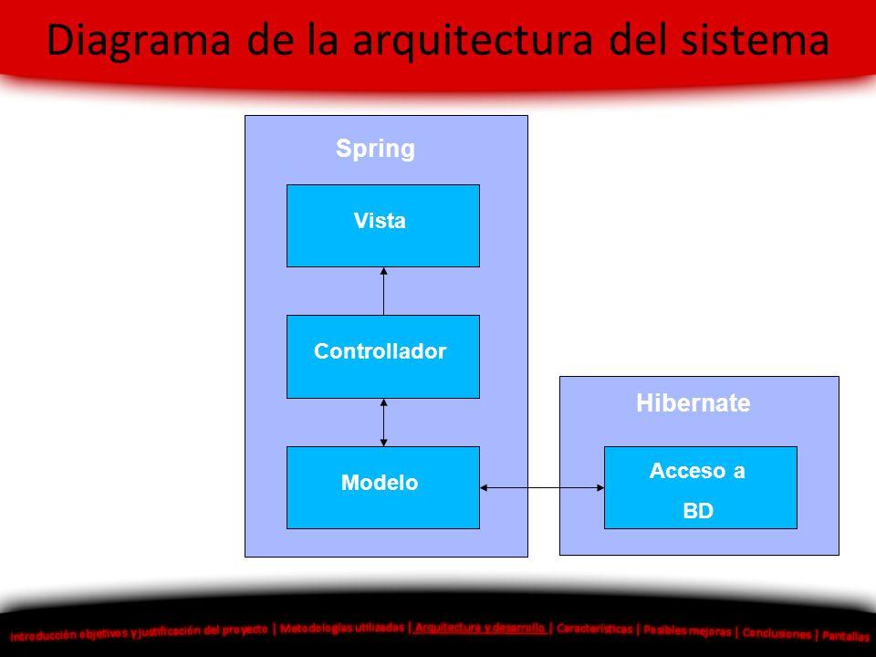 Diagrama de la arquitectura del sistema Vista Controllador Modelo Acceso a BD Spring Hibernate