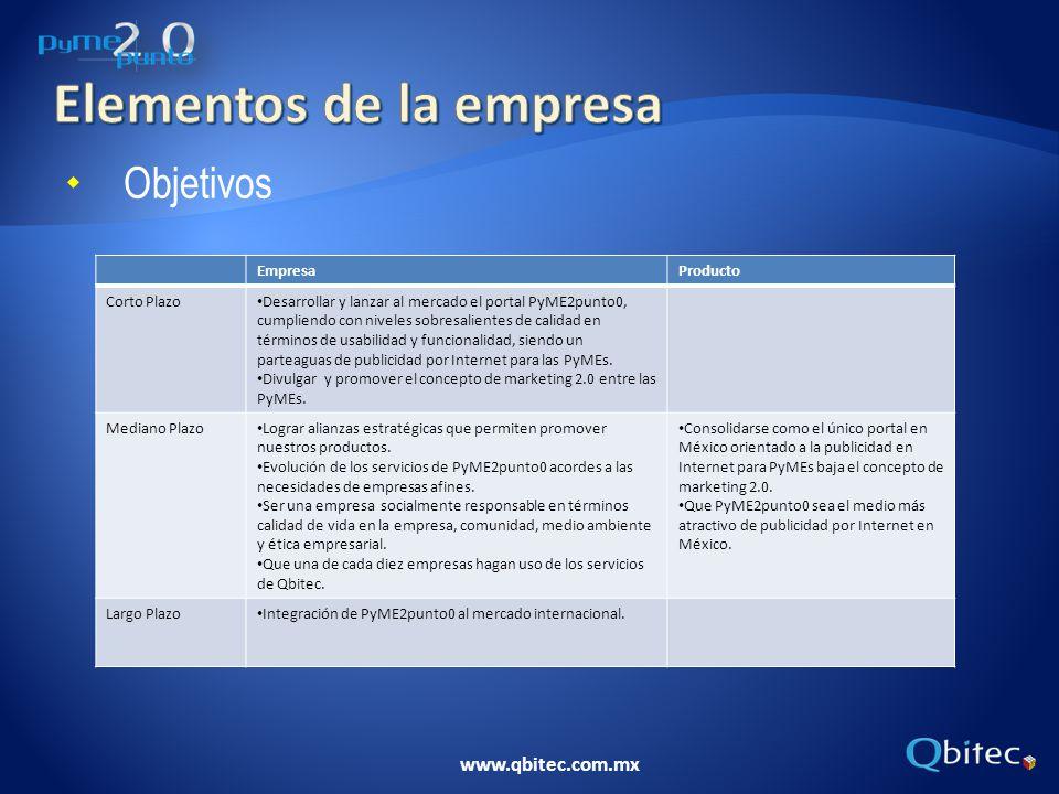 www.qbitec.com.mx EmpresaProducto Corto Plazo Desarrollar y lanzar al mercado el portal PyME2punto0, cumpliendo con niveles sobresalientes de calidad