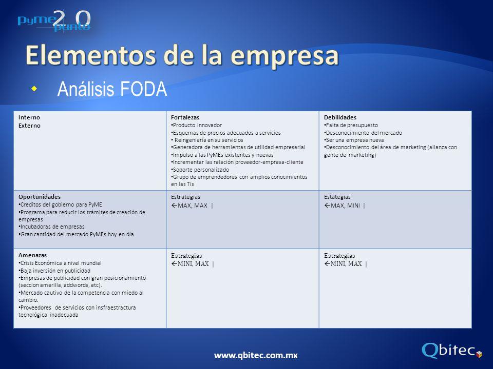 Análisis FODA Interno Externo Fortalezas Producto innovador Esquemas de precios adecuados a servicios Reingeniería en su servicios Generadora de herra