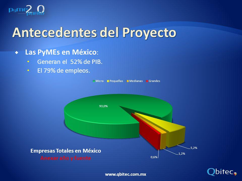 www.qbitec.com.mx Las PyMEs en México : Generan el 52% de PIB. El 79% de empleos.