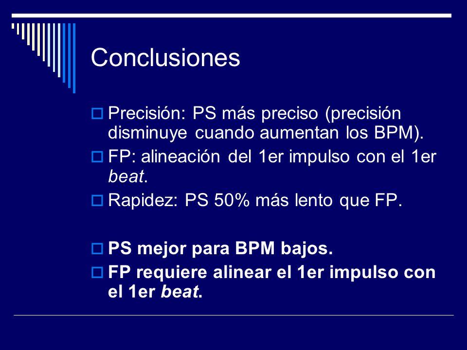 Conclusiones Precisión: PS más preciso (precisión disminuye cuando aumentan los BPM).