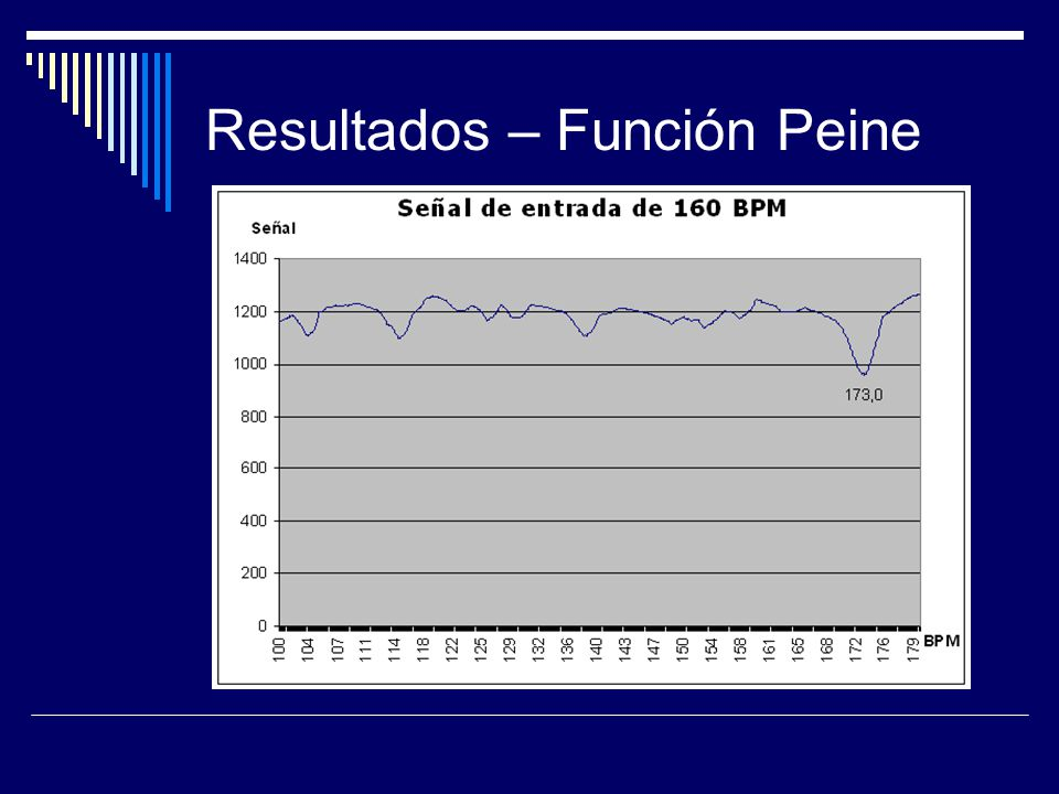 Resultados - Comparación Phase shifting Función Peine Nombre del ArchivoBPM guía Base Simple 160 bpm.mp3160 Base Simple 137 bpm.mp3137 Base Simple 115 bpm.mp3115 Nombre del ArchivoBPM guía Base Simple 160 bpm.mp3160 Base Simple 137 bpm.mp3137 Base Simple 115 bpm.mp3115