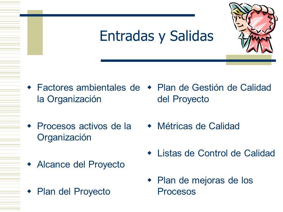 Entradas y Salidas Factores ambientales de la Organización Procesos activos de la Organización Alcance del Proyecto Plan del Proyecto Plan de Gestión de Calidad del Proyecto Métricas de Calidad Listas de Control de Calidad Plan de mejoras de los Procesos