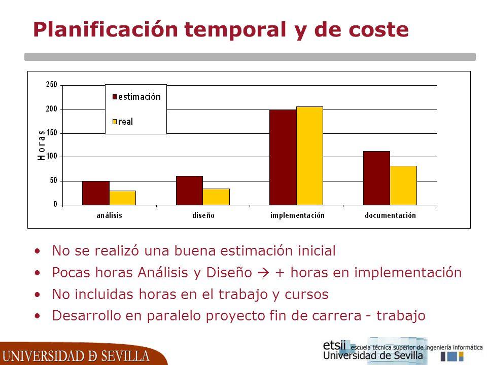 Planificación temporal y de coste No se realizó una buena estimación inicial Pocas horas Análisis y Diseño + horas en implementación No incluidas hora