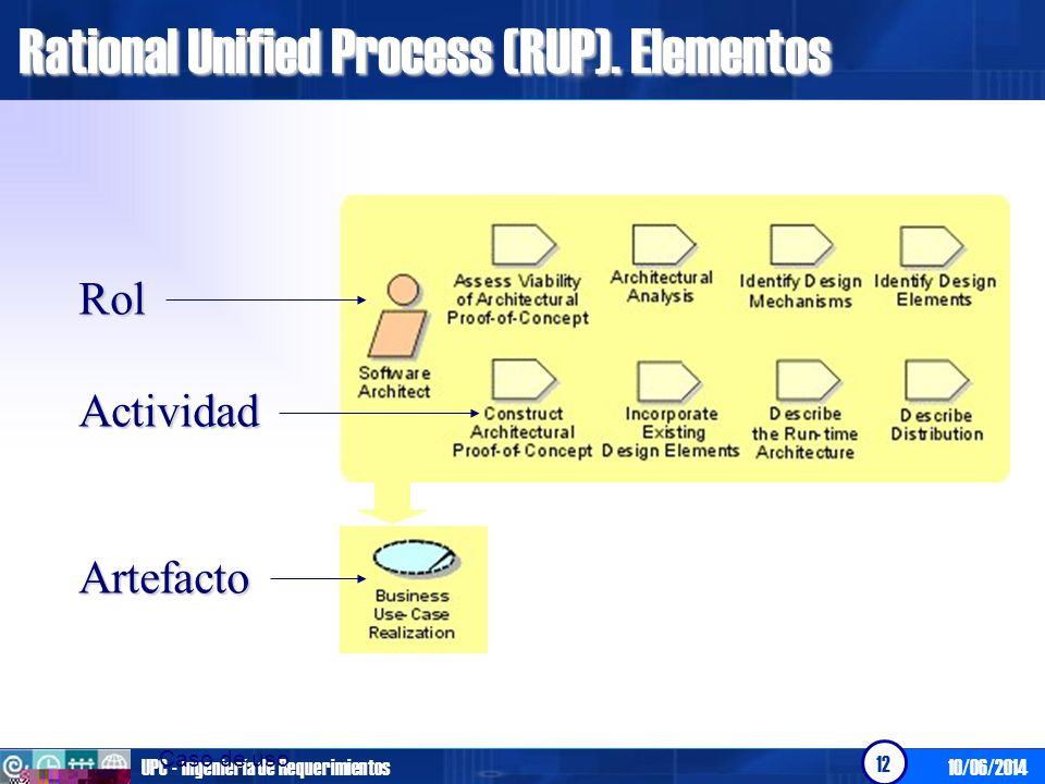 10/06/2014UPC - Ingeniería de Requerimientos 12 Rational Unified Process (RUP).