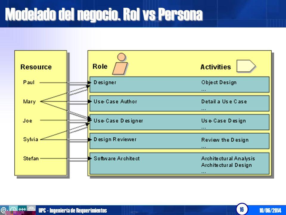 10/06/2014UPC - Ingeniería de Requerimientos 16 Modelado del negocio. Rol vs Persona