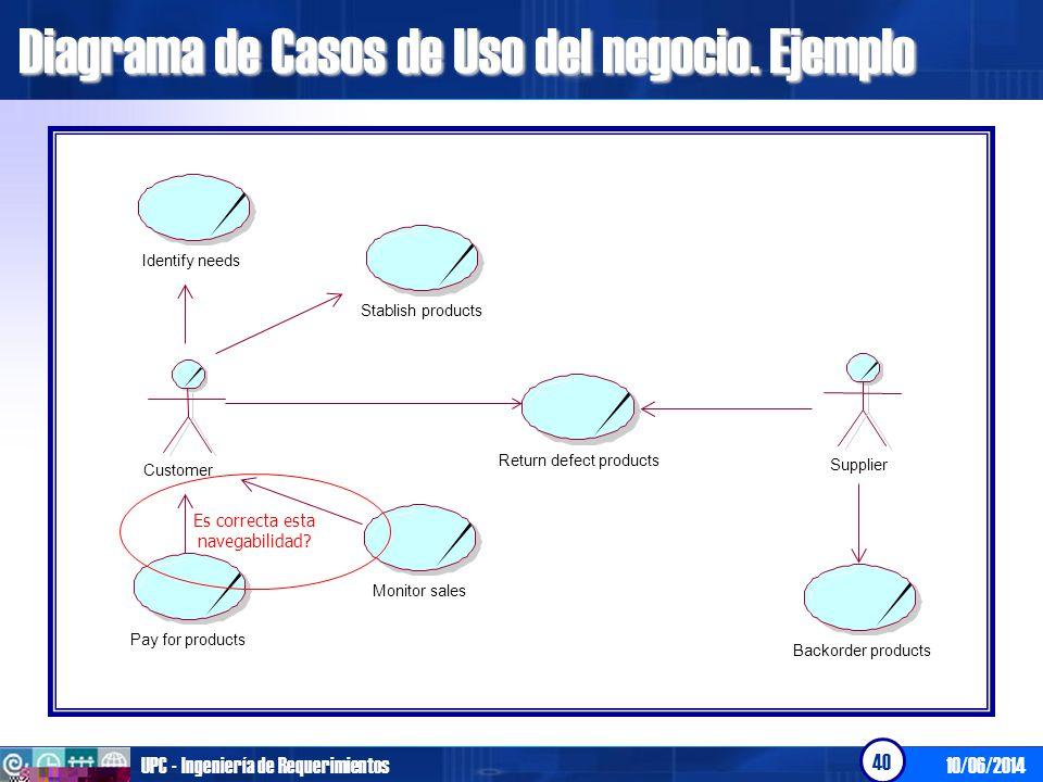 10/06/2014UPC - Ingeniería de Requerimientos 40 Diagrama de Casos de Uso del negocio. Ejemplo Identify needs Customer Stablish products Pay for produc
