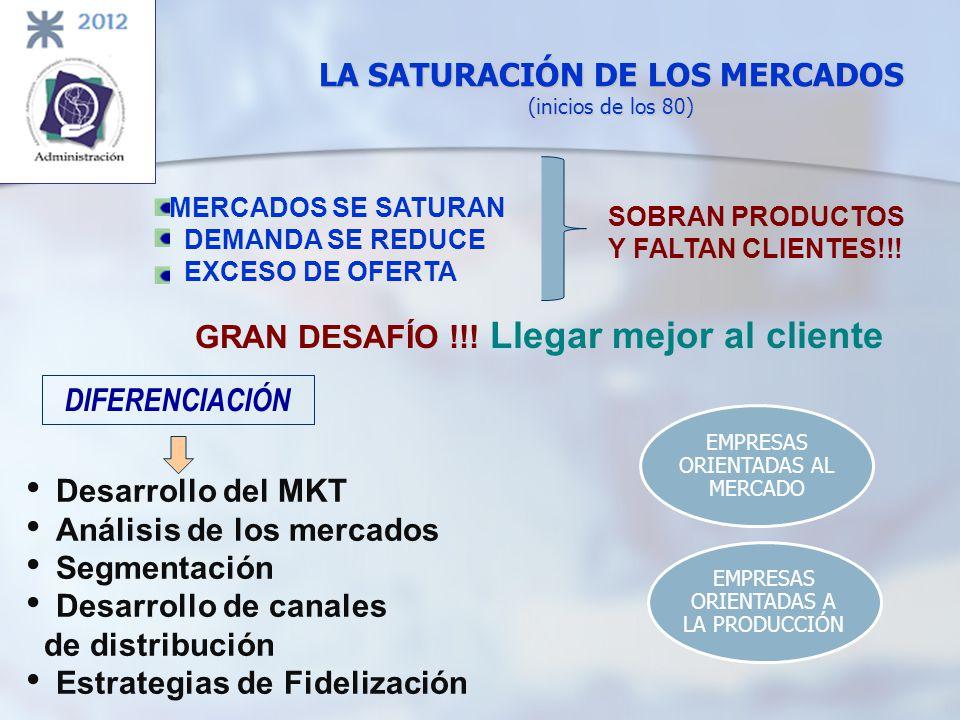 LA SATURACIÓN DE LOS MERCADOS (inicios de los 80) MERCADOS SE SATURAN DEMANDA SE REDUCE EXCESO DE OFERTA SOBRAN PRODUCTOS Y FALTAN CLIENTES!!! GRAN DE