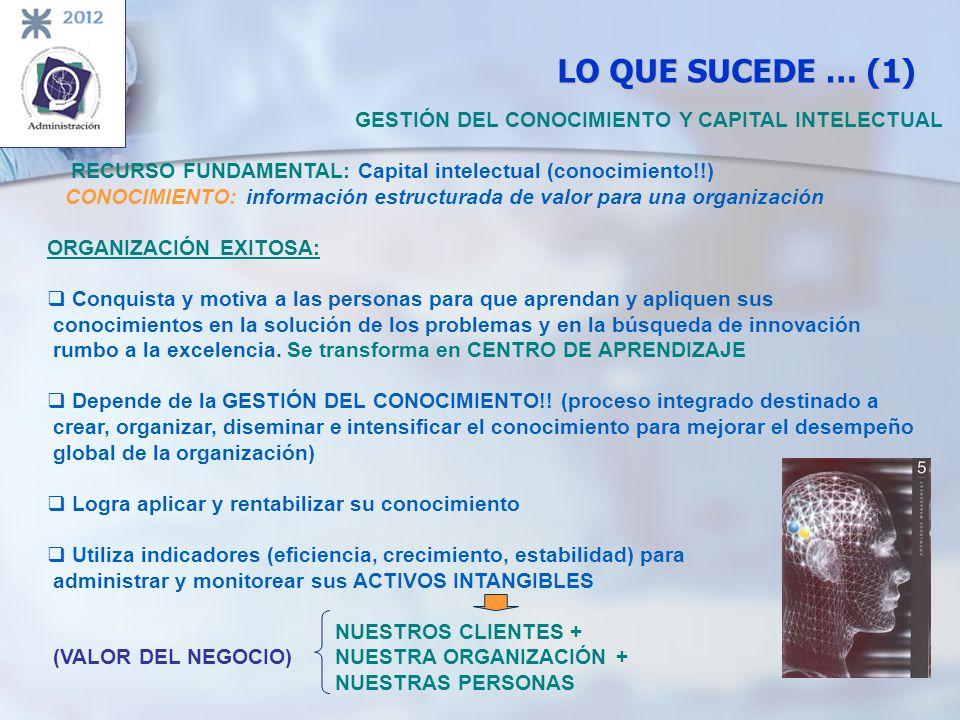 LO QUE SUCEDE … (1) GESTIÓN DEL CONOCIMIENTO Y CAPITAL INTELECTUAL RECURSO FUNDAMENTAL: Capital intelectual (conocimiento!!) CONOCIMIENTO: información