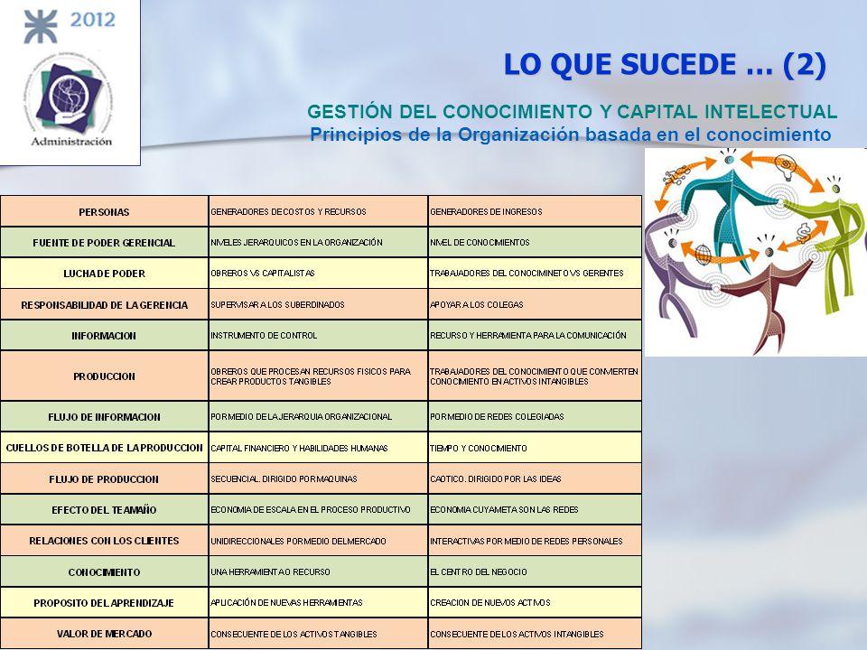 LO QUE SUCEDE … (2) GESTIÓN DEL CONOCIMIENTO Y CAPITAL INTELECTUAL Principios de la Organización basada en el conocimiento