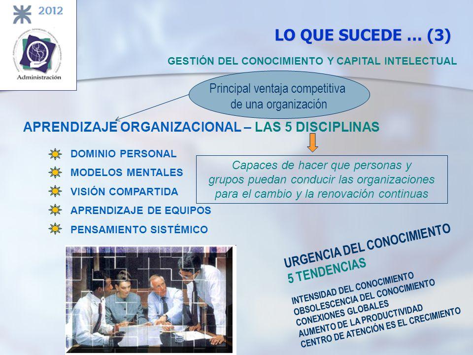 LO QUE SUCEDE … (3) GESTIÓN DEL CONOCIMIENTO Y CAPITAL INTELECTUAL APRENDIZAJE ORGANIZACIONAL – LAS 5 DISCIPLINAS DOMINIO PERSONAL MODELOS MENTALES VI