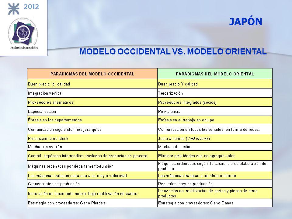 MODELO OCCIDENTAL VS. MODELO ORIENTAL JAPÓN