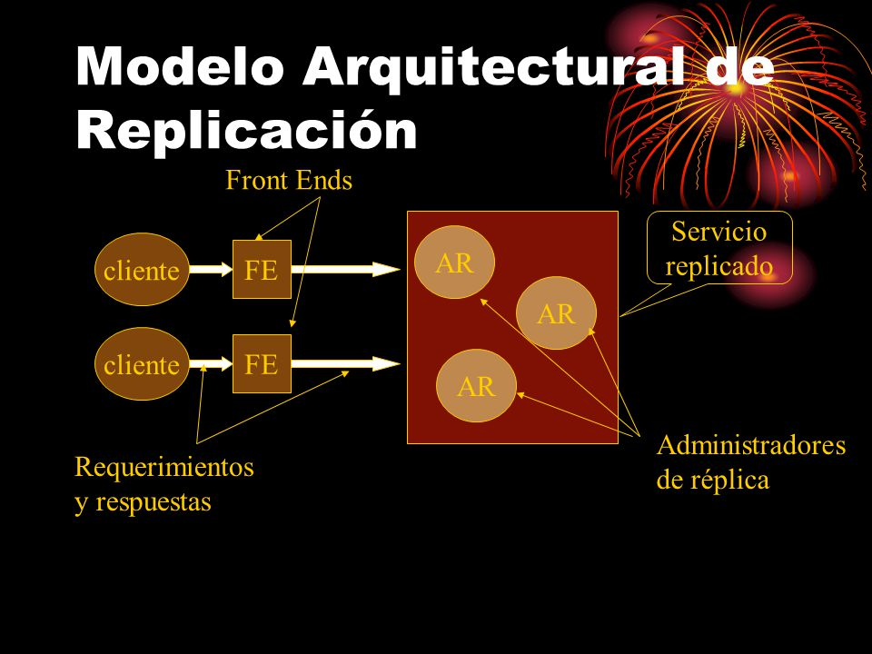 Modelo Arquitectural de Replicación cliente FE AR cliente FE Servicio replicado Administradores de réplica Front Ends Requerimientos y respuestas