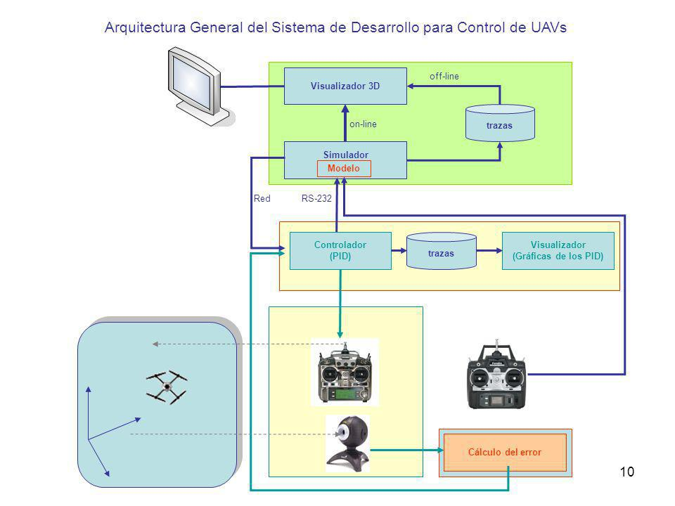 Visualizador 3D Simulador trazas off-line on-line RS-232Red Cálculo del error Arquitectura General del Sistema de Desarrollo para Control de UAVs Modelo Controlador (PID) 10 trazas Visualizador (Gráficas de los PID)