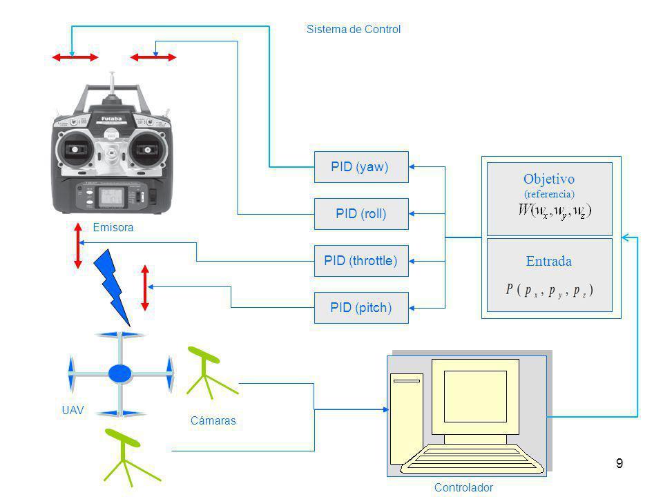 Entrada 9 PID (yaw) PID (roll) PID (pitch) PID (throttle) Objetivo (referencia) Sistema de Control Emisora Cámaras Controlador UAV