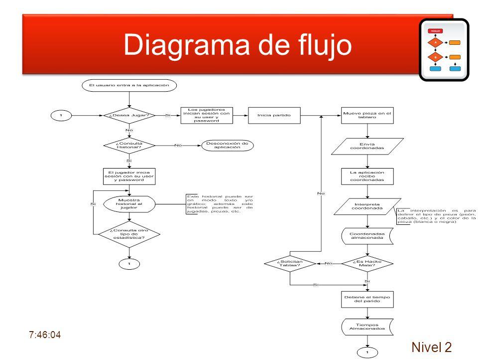 Diagrama de flujo de datos Nivel 2 Diagrama de flujo 7:47:43