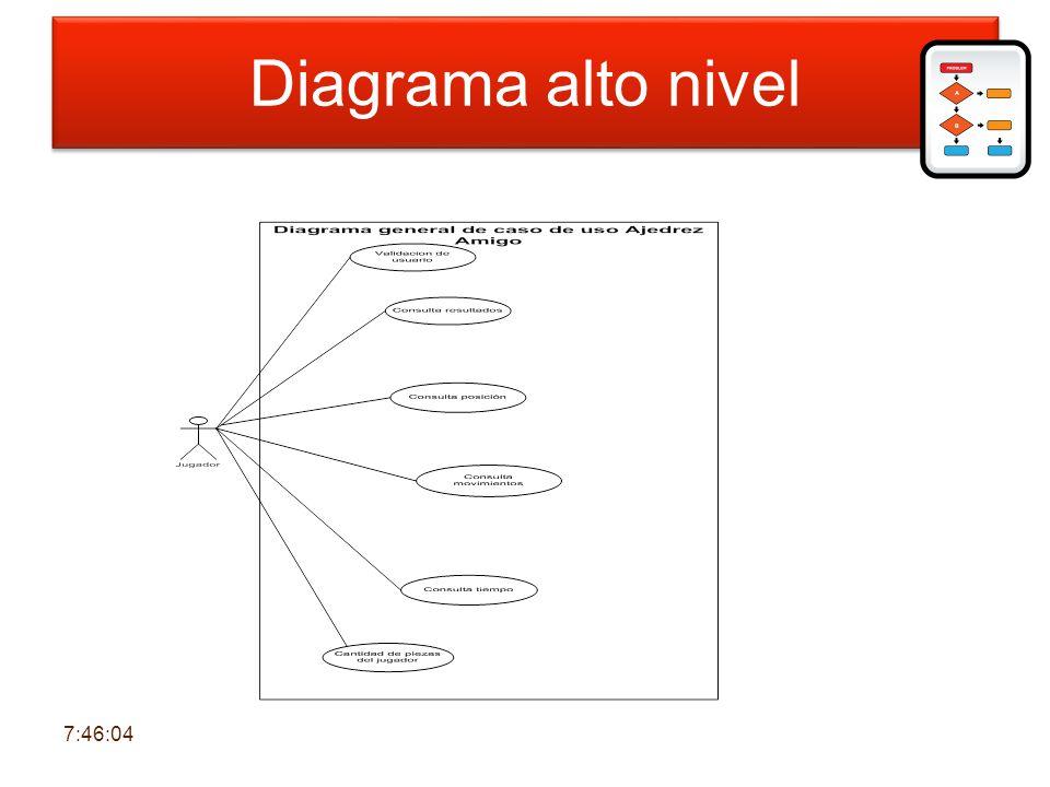 Diagrama de alto nivel Diagrama alto nivel 7:47:43