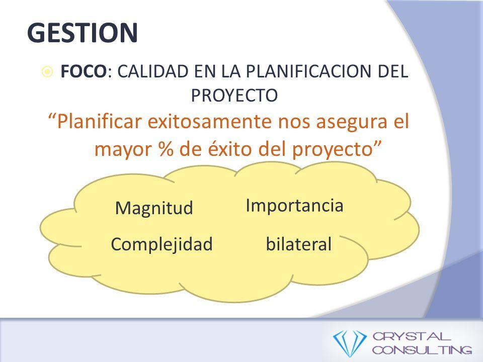 GESTION FOCO: CALIDAD EN LA PLANIFICACION DEL PROYECTO Planificar exitosamente nos asegura el mayor % de éxito del proyecto Magnitud Complejidad Importancia bilateral