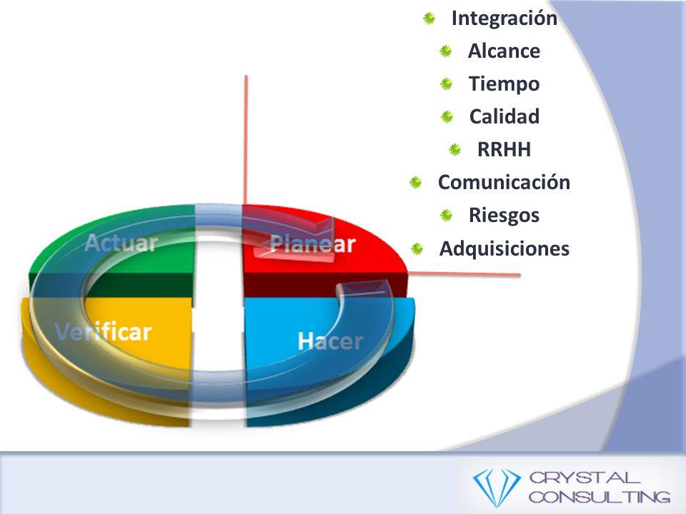 Integración Alcance Tiempo Calidad RRHH Comunicación Riesgos Adquisiciones