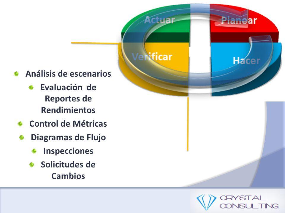 Evaluación de Reportes de Rendimientos Control de Métricas Diagramas de Flujo Inspecciones Solicitudes de Cambios