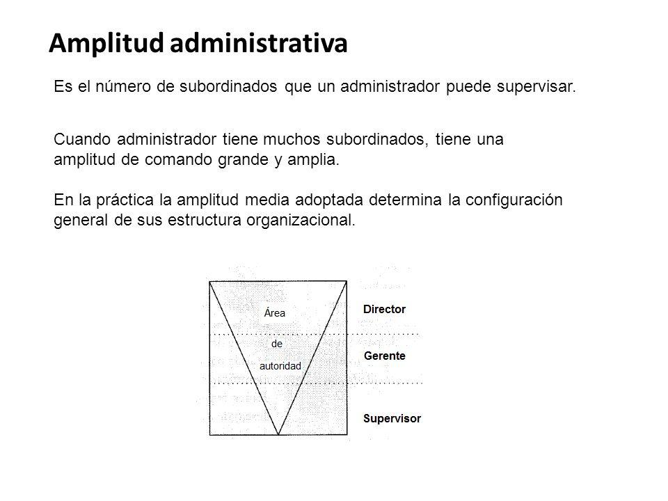Amplitud administrativa Es el número de subordinados que un administrador puede supervisar. Cuando administrador tiene muchos subordinados, tiene una