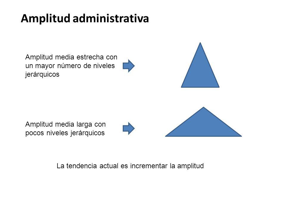 Amplitud administrativa Amplitud media estrecha con un mayor número de niveles jerárquicos Amplitud media larga con pocos niveles jerárquicos La tende