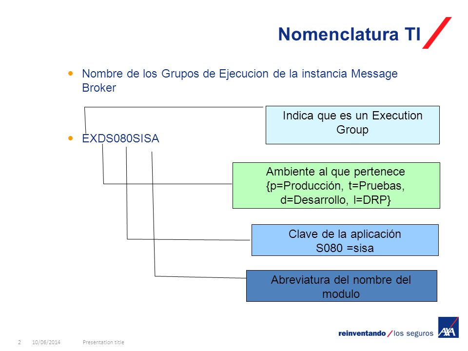 10/06/2014Presentation title3 Nomenclatura TI Ejemplos de Grupos de Ejecucion.