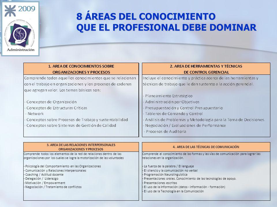 3. AREA DE LAS RELACIONES INTERPERSONALES ORGANIZACIONES Y PROCESOS 4.