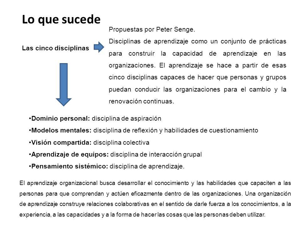 Lo que sucede Las cinco disciplinas Propuestas por Peter Senge.