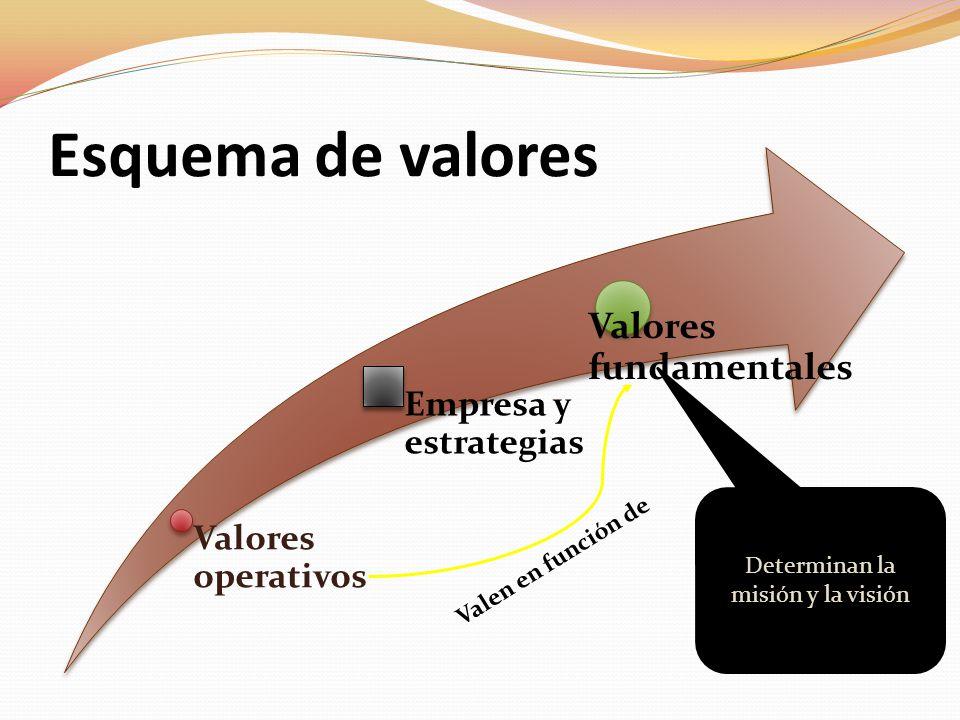 Esquema de valores Valores operativos Empresa y estrategias Valores fundamentales Valen en función de Determinan la misión y la visión