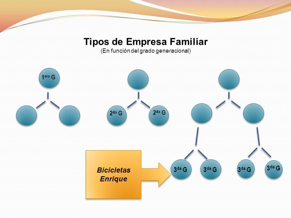Tipos de Empresa Familiar (En función del grado generacional) 1 era G 2 da G 3 da G Bicicletas Enrique Bicicletas Enrique