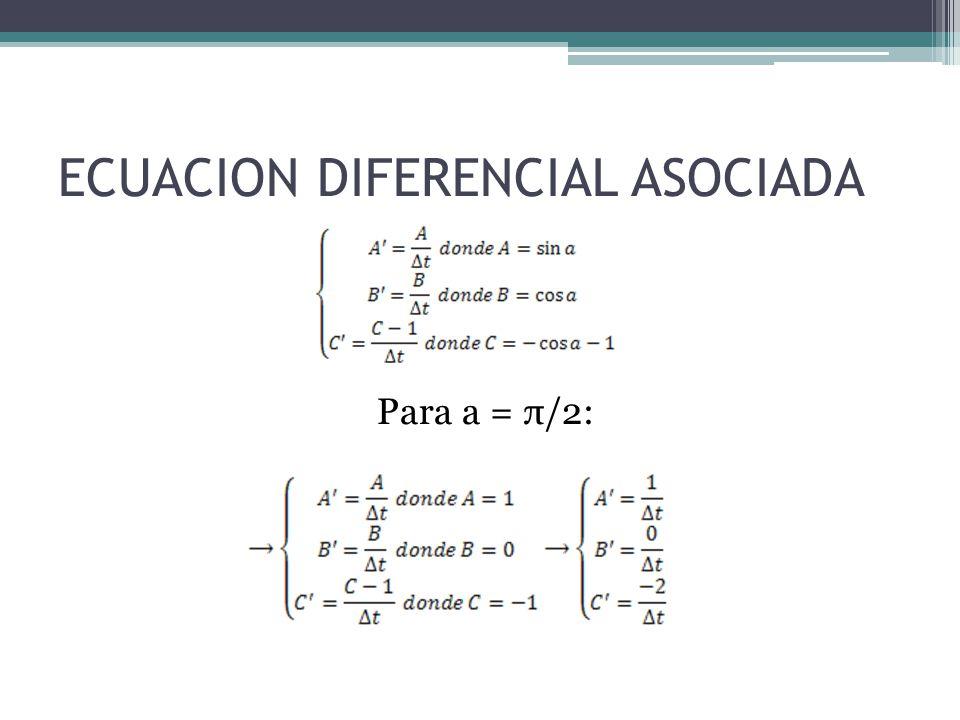 ECUACION DIFERENCIAL ASOCIADA Para a = π/2: