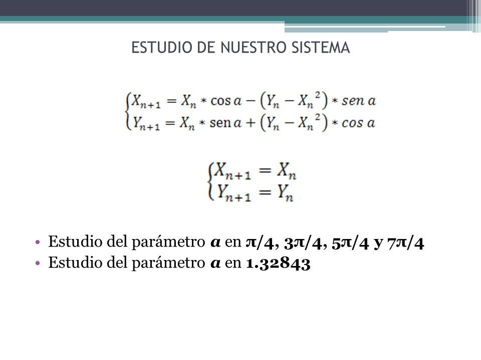 Estudio del parámetro a en π/4, 3π/4, 5π/4 y 7π/4 Estudio del parámetro a en 1.32843 ESTUDIO DE NUESTRO SISTEMA