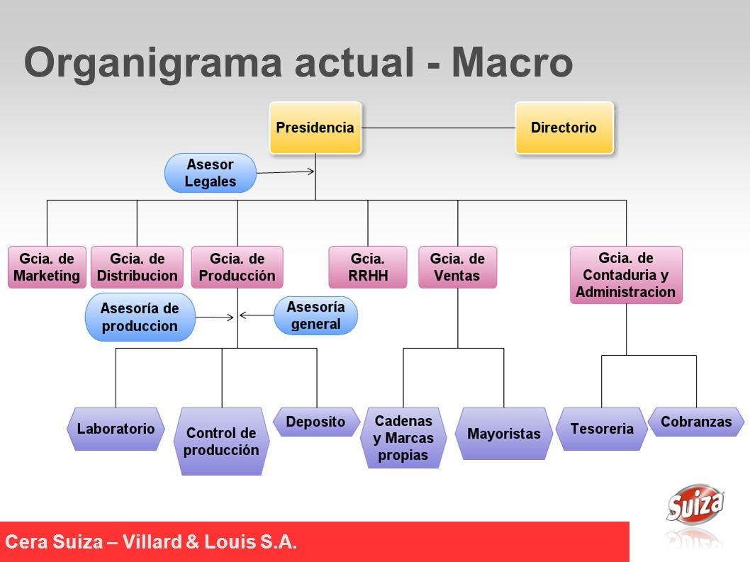 Cera Suiza – Villard & Louis S.A. Organigrama actual - Macro
