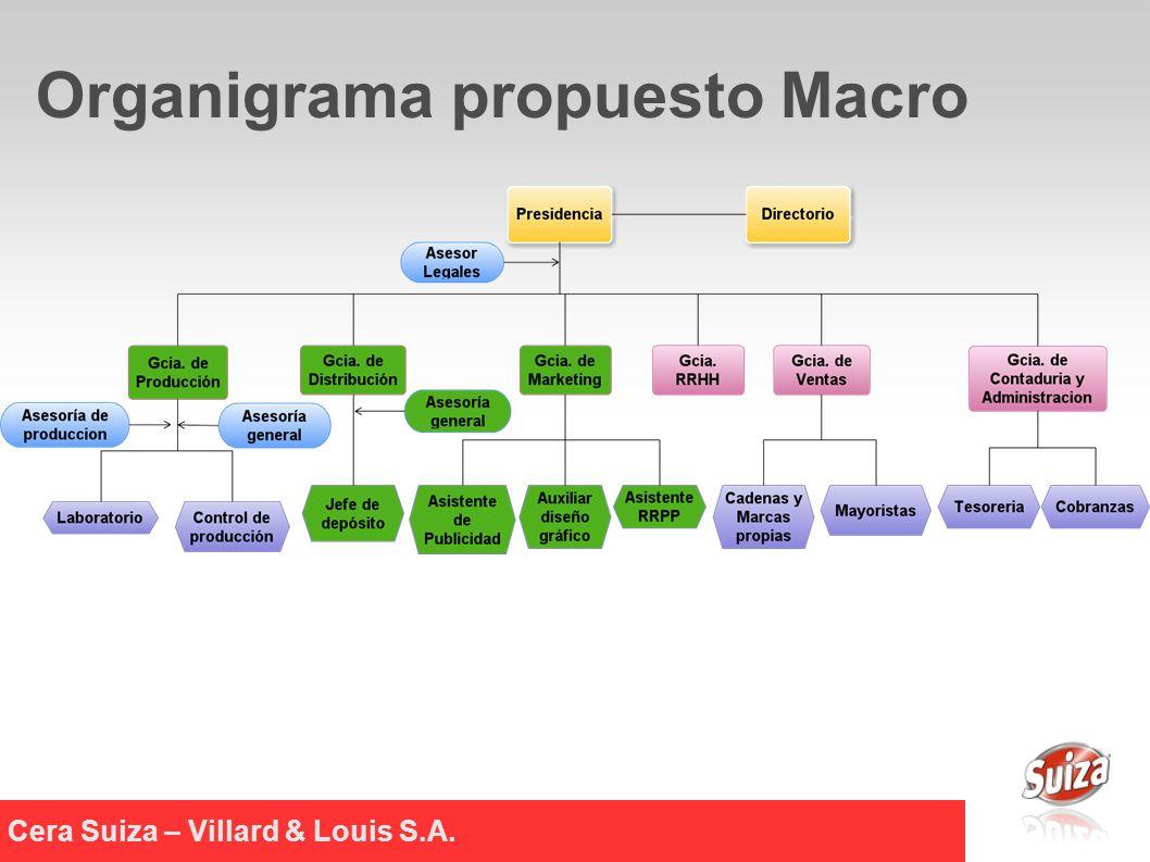 Cera Suiza – Villard & Louis S.A. Organigrama propuesto Macro