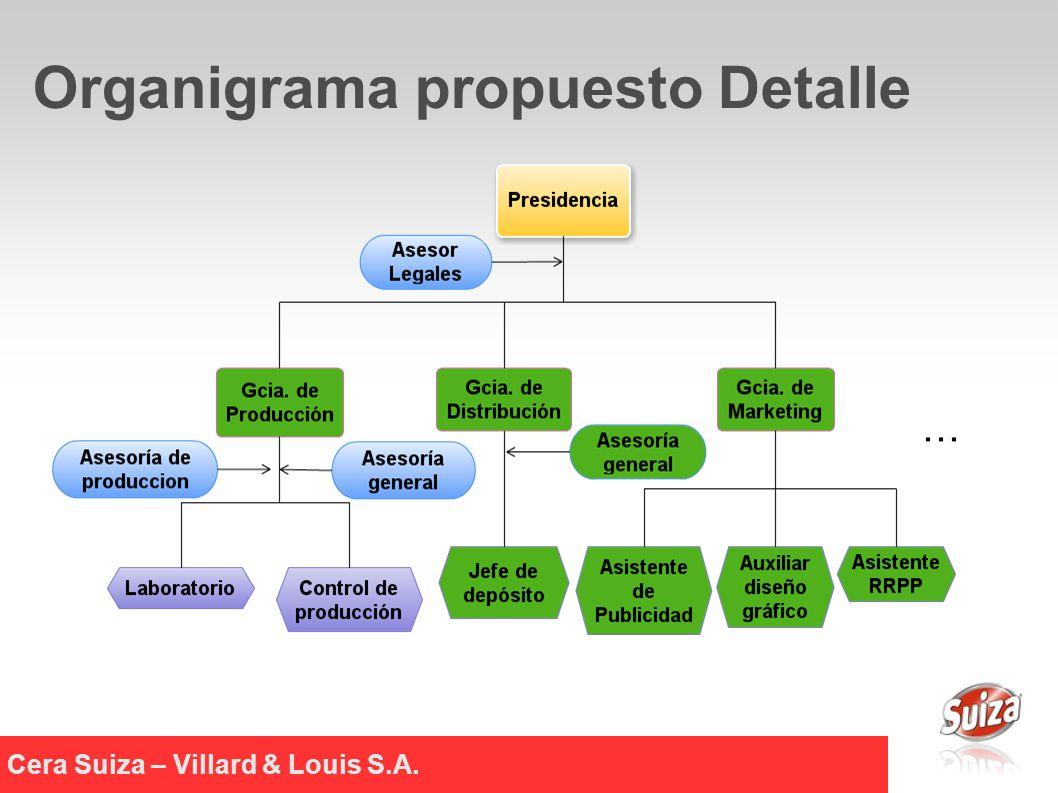 Cera Suiza – Villard & Louis S.A. Organigrama propuesto Detalle