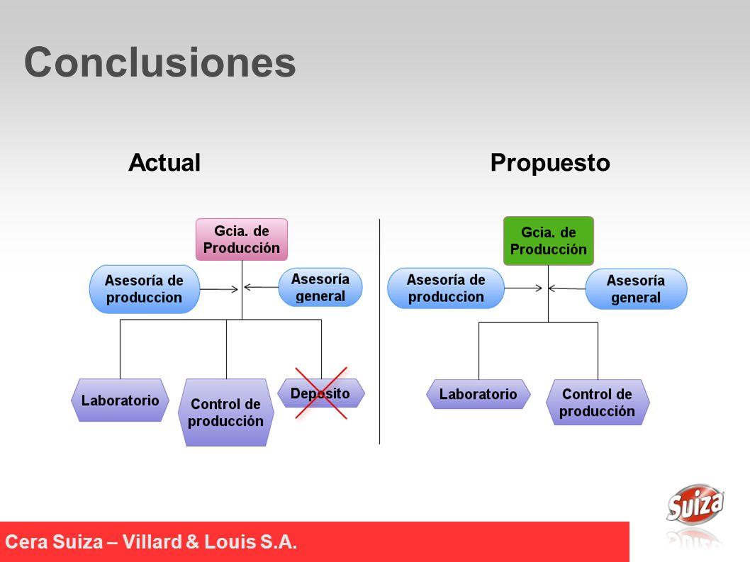 Cera Suiza – Villard & Louis S.A. Conclusiones ActualPropuesto