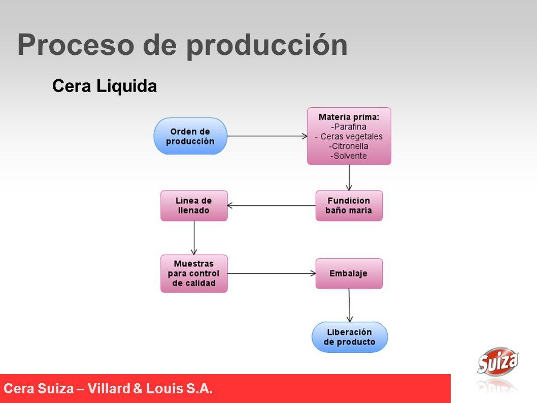 Cera Liquida Cera Suiza – Villard & Louis S.A. Proceso de producción