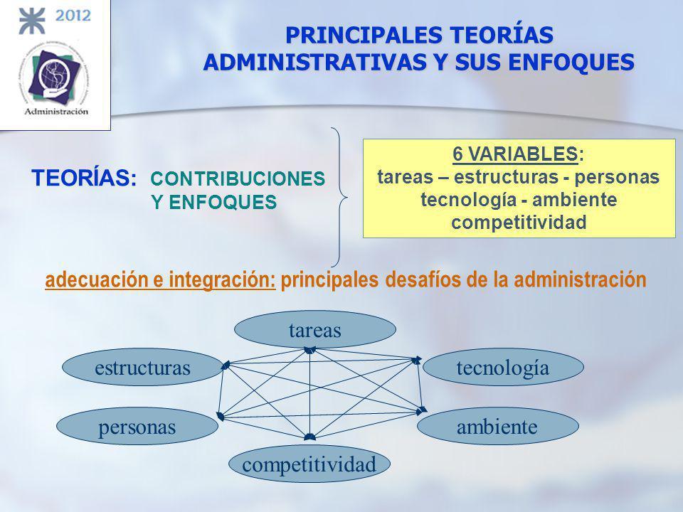 PRINCIPALES TEORÍAS ADMINISTRATIVAS Y SUS ENFOQUES TEORÍAS: CONTRIBUCIONES Y ENFOQUES 6 VARIABLES: tareas – estructuras - personas tecnología - ambiente competitividad adecuación e integración: principales desafíos de la administración competitividad tareas personas estructuras ambiente tecnología